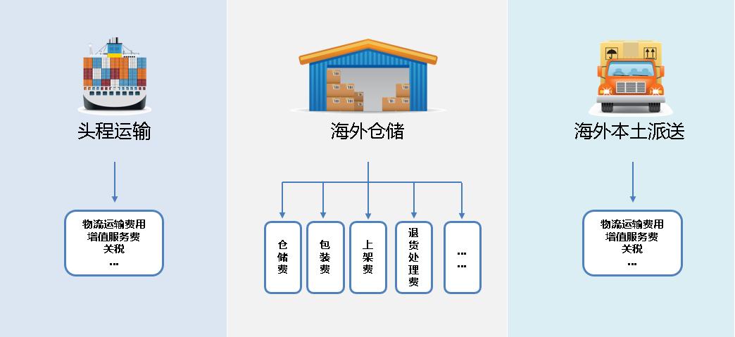 全景物流通海外倉系統的多樣化收費設置