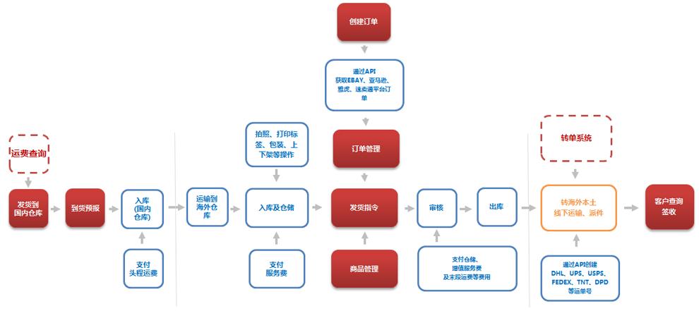 海外倉系統流程圖